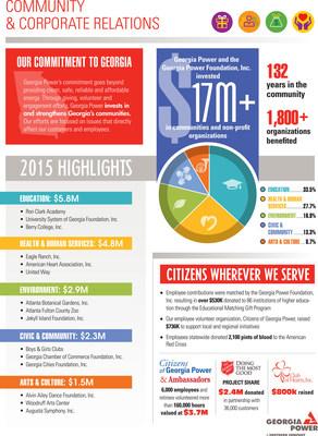 Georgia Power highlights citizenship milestones in 2015.