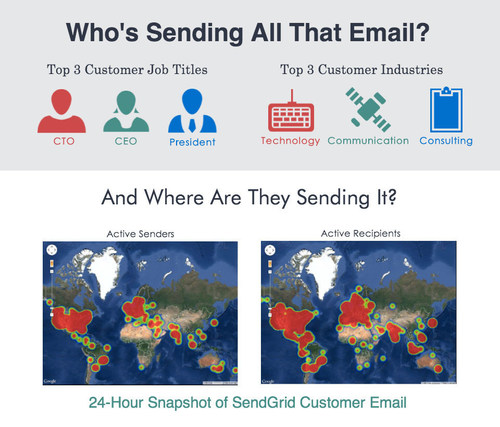 For the first time since SendGrid began studying global email trends in 2010, the United States has fallen below 50% of email opens. In 2013, the U.S. represented 51.31% of global email opens versus 49.68% today. (PRNewsFoto/SendGrid)