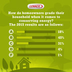 How homeowners grade their household when it comes to conserving energy.
