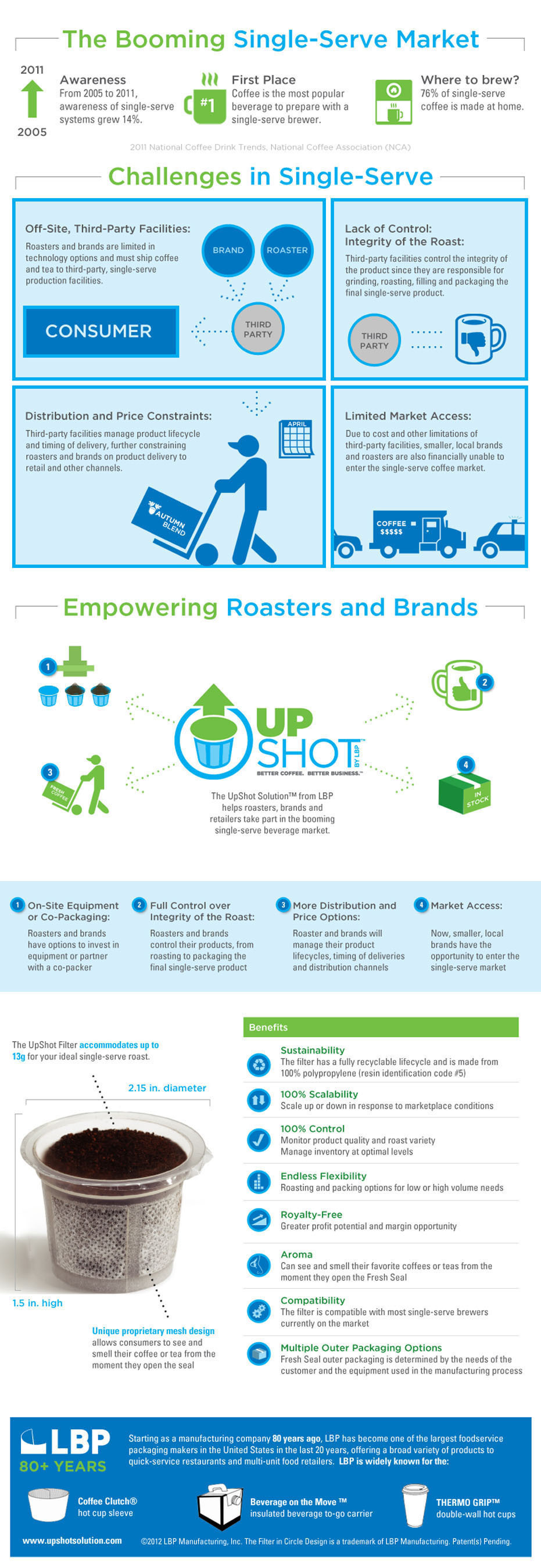 The UpShot Solution from LBP helps roasters, brands and retailers take part in the booming single-serve ...