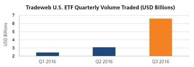 Tradeweb_Markets_US_ETF_Quarterly_Volume