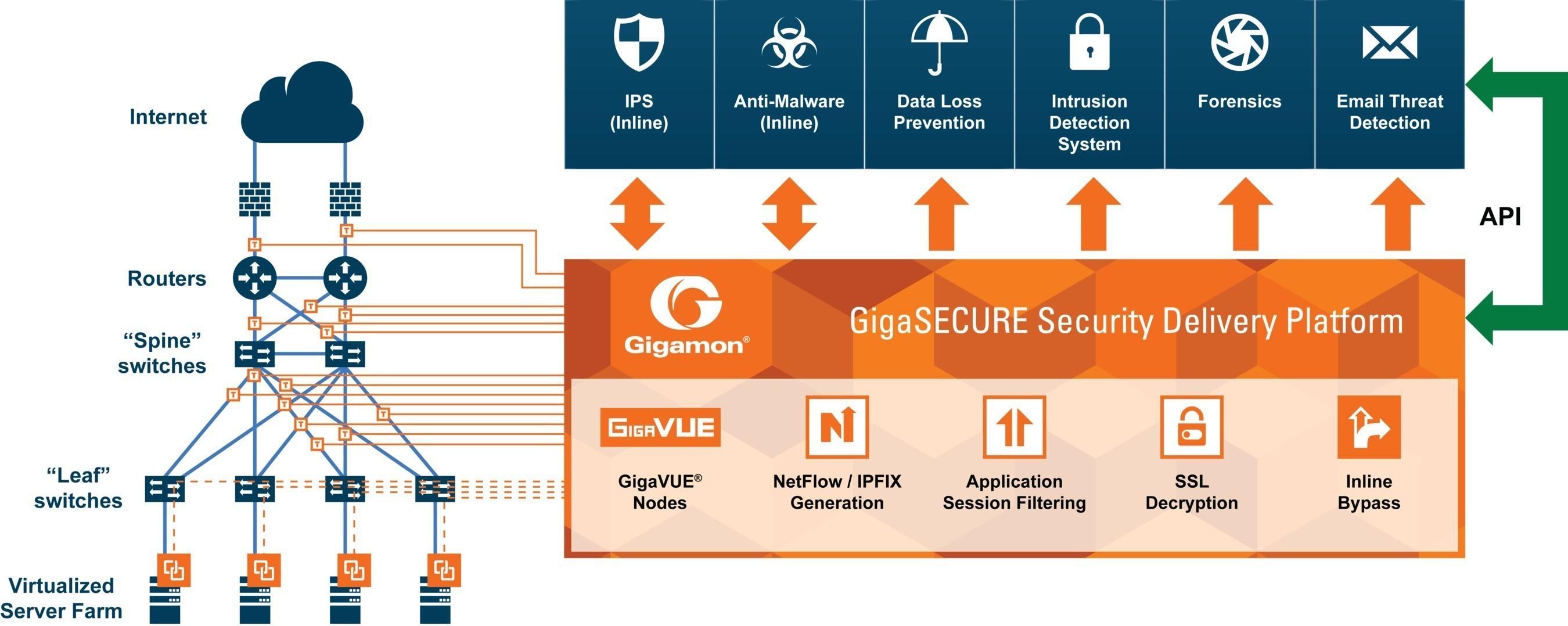 Gigamon GigaSECURE Security Delivery Platform