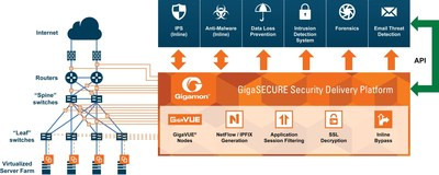 Gigamon GigaSECURE Security Delivery Platform