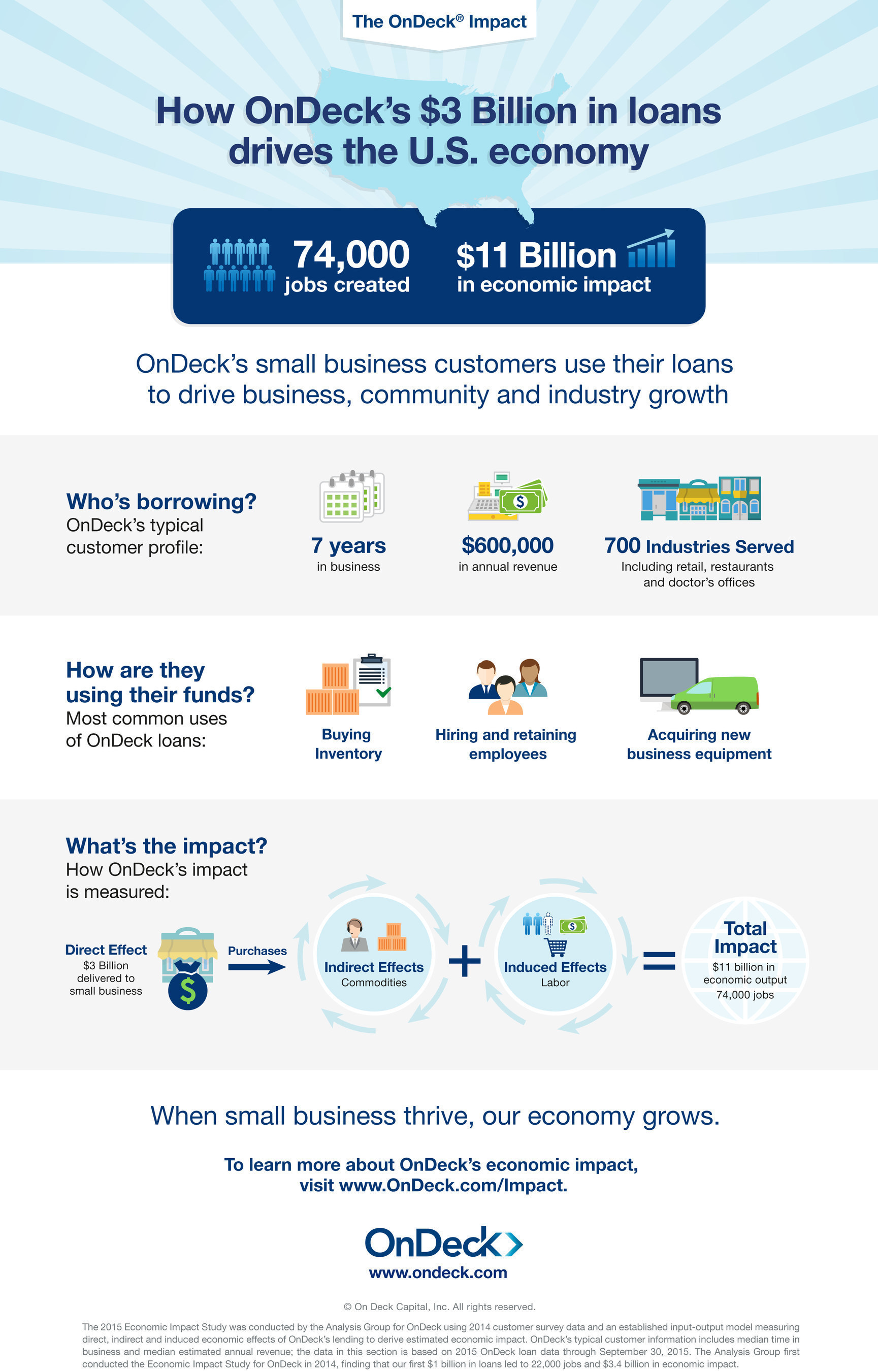 OnDeck Generates Estimated $11 Billion in Economic Impact and 74,000 Jobs Nationwide