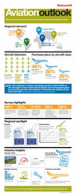 Honeywell 2014 Business Aviation Outlook