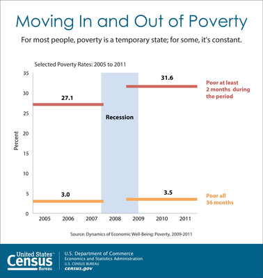 According to the Census Bureau, 31.6 percent of Americans were in poverty for at least two months from 2009 to 2011. Poverty was a temporary state for most people; however, 3.5 percent of Americans were in poverty for the entire three-year period. The report, Dynamics of Economic Well-Being: Poverty, 2009-2011, traces a sample of U.S. residents through the Survey of Income and Program Participation over the past three years compared with data collected from 2005 to 2007.Internet Address: https://www.census.gov/prod/2014pubs/p70-137.pdf. (PRNewsFoto/U.S. Census Bureau) (PRNewsFoto/U.S. CENSUS BUREAU)