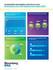 Key findings from Bloomberg BNA's HR Department Benchmarks and Analysis 2014-2015