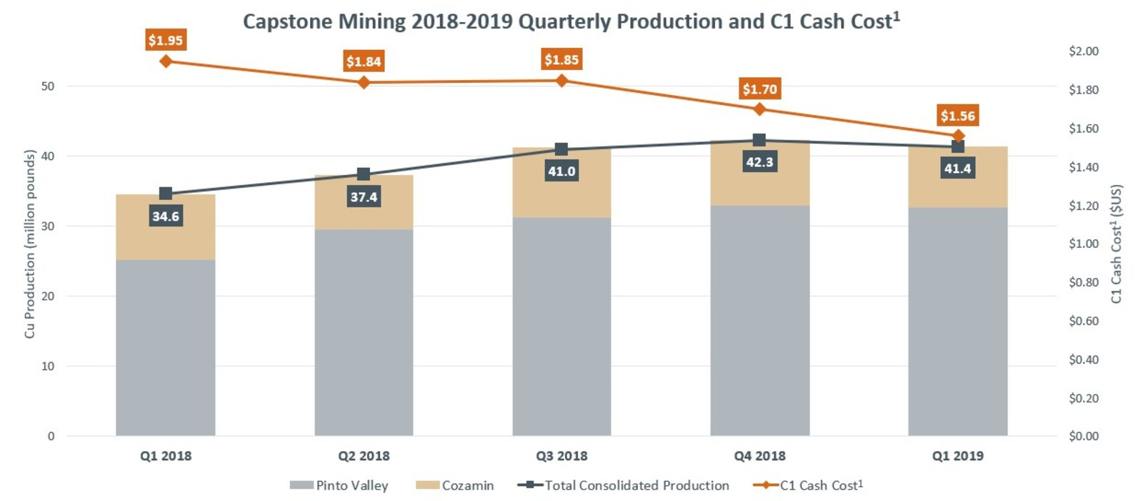 Capstone Mining 2018-2019 Quarterly Production and C1 Cash Cost, see News Release of April 24, 2019 for full details.