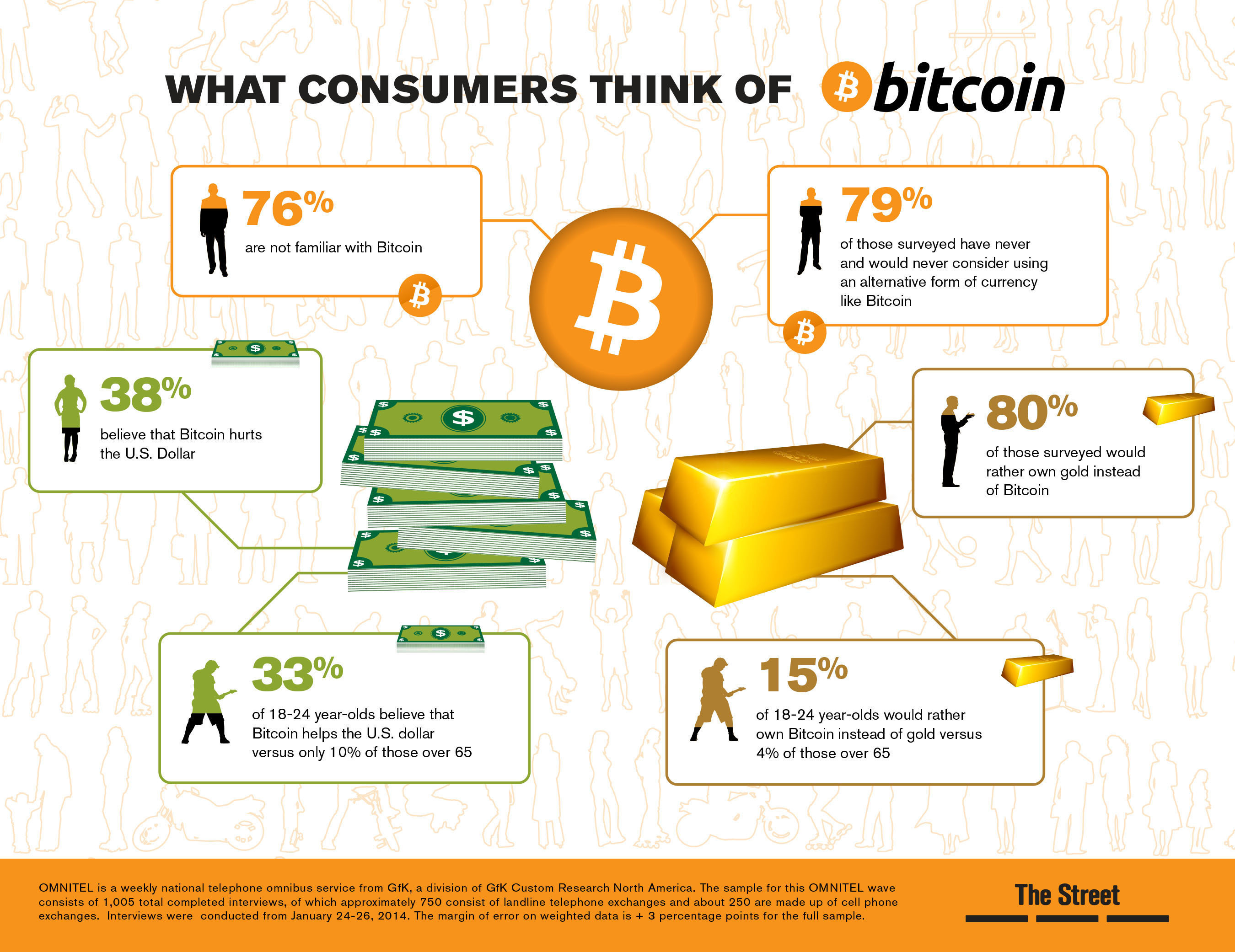 TheStreet Survey: What Consumers Think of Bitcoin.  (PRNewsFoto/TheStreet, Inc.)