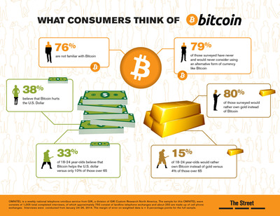 TheStreet Survey: What Consumers Think of Bitcoin. (PRNewsFoto/TheStreet, Inc.) (PRNewsFoto/THESTREET, INC.)