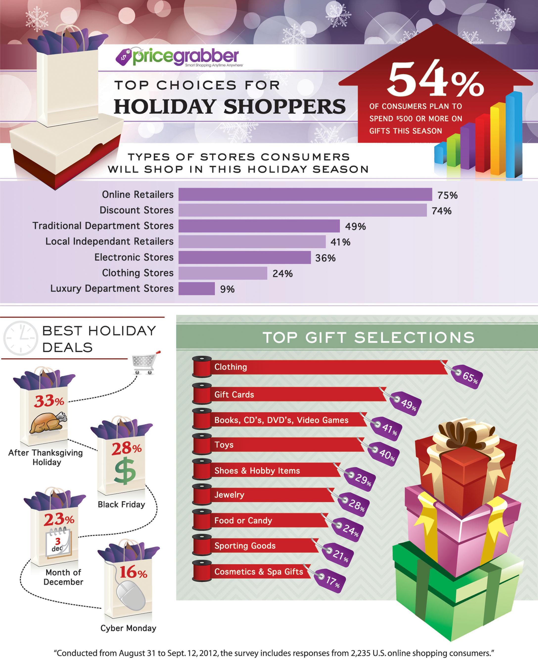 PriceGrabber Holiday Infographic.  (PRNewsFoto/PriceGrabber.com)
