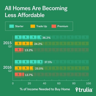 Trulia's Inventory and Price Watch: All Homes Becoming Less Affordable