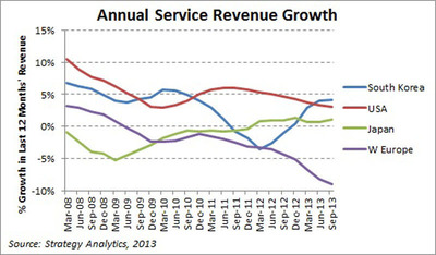 Annual Service Revenue Growth.  (PRNewsFoto/Strategy Analytics)