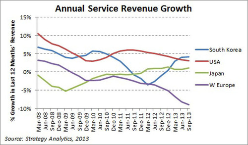 Strategy Analytics: Global Mobile Revenue Growth Slows to 2 Percent in Q3 2013