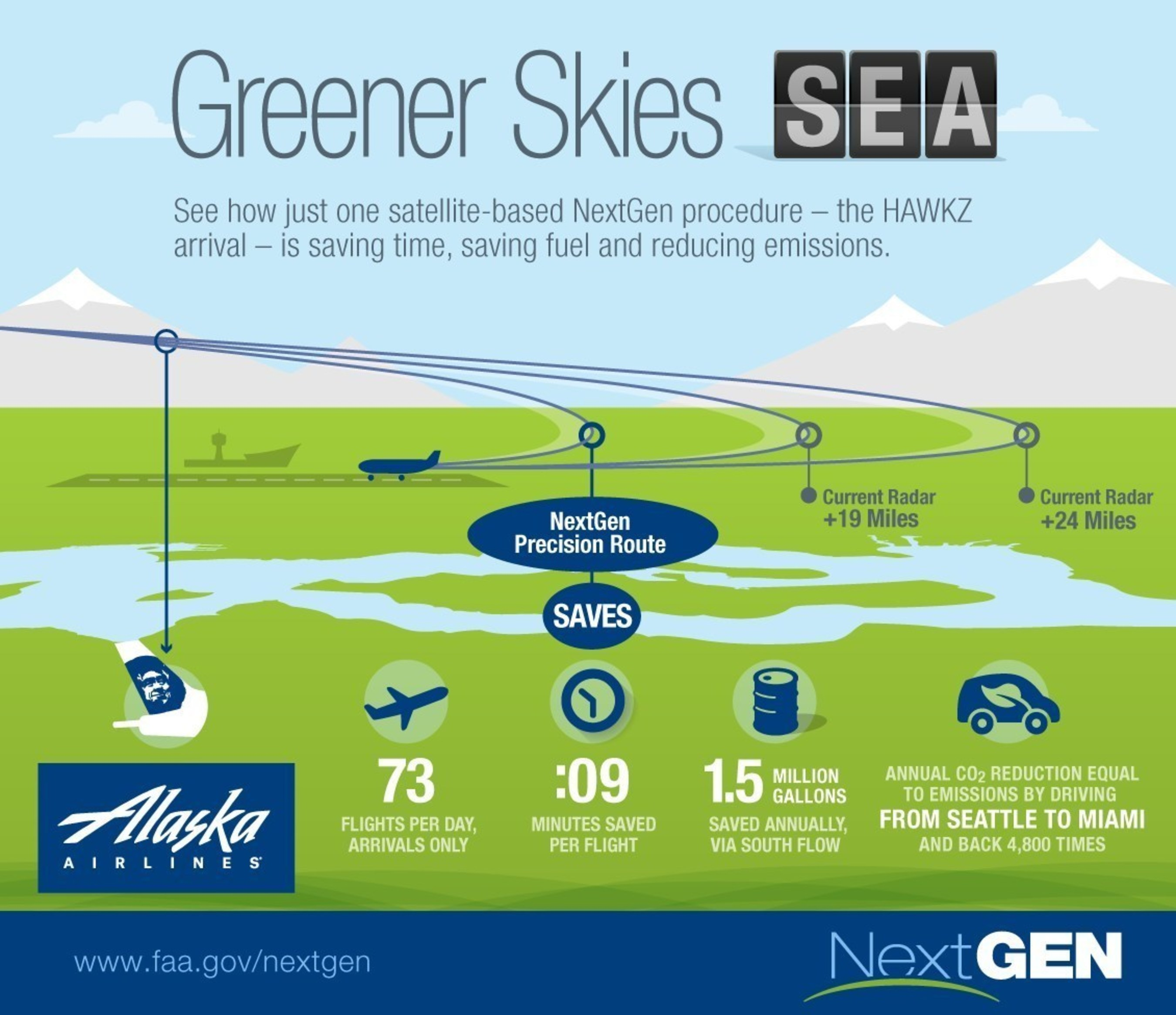 """New Boeing report shows environmental benefits of """"Greener Skies"""" approaches in Seattle."""