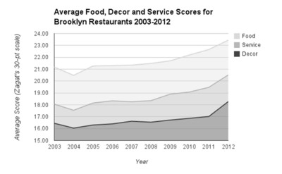 Average Food, Decor and Service Scores for Brooklyn Restaurants 2003-2012.  (PRNewsFoto/Zagat)