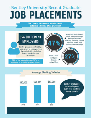 Bentley University graduates report positive job outcomes and thriving lives.