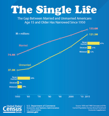 """""""Unmarried and Single Americans Week,"""" week is widely observed during the third full week of September (Sept. 18-24 in 2016). The U.S. Census Bureau presents statistics showing change in the number of married and unmarried Americans from 1950 to 2015."""