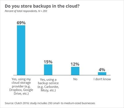 Do you store backups in the cloud?