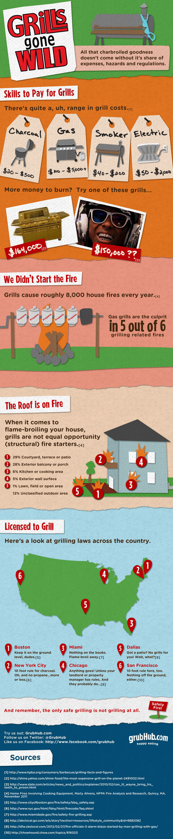 Grills Gone Wild! All that charbroiled goodness doesn't come without its share of expenses, hazards and ...