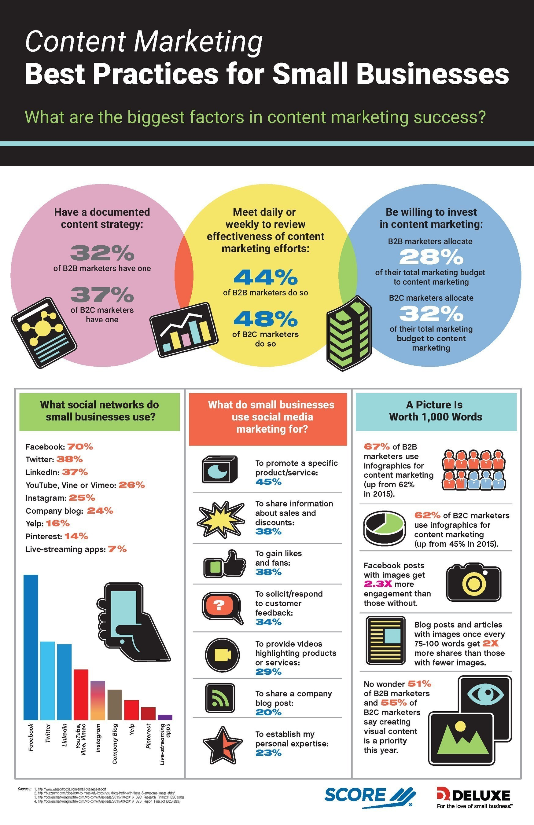 SCORE Infographic: Content Marketing for Small Businesses