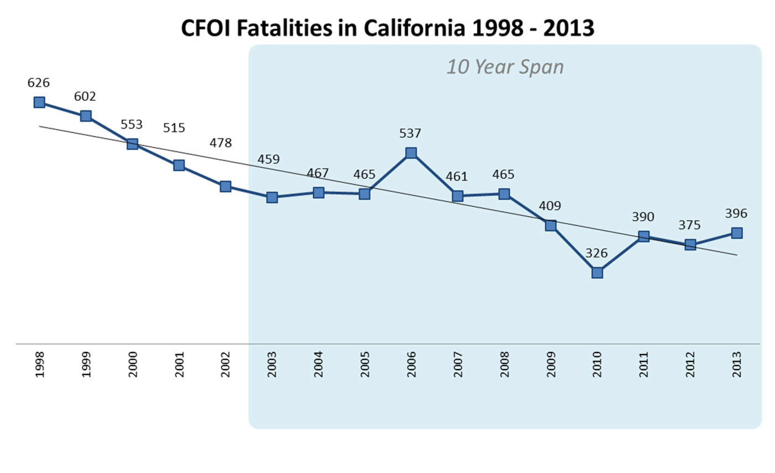 Graph 2 - Census of Fatal Occupational Injuries (annual final data for calendar year).