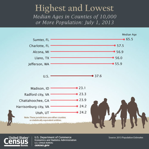 Our nation is a study in contrasts when it comes to local age structure. There was a more than 42-year difference in the median ages of the county with the highest median age -- Sumter, Fla., at 65.5 -- and the county with the youngest median age -- Madison, Idaho, at 23.1. That amounts to two generations. (PRNewsFoto/U.S. Census Bureau)