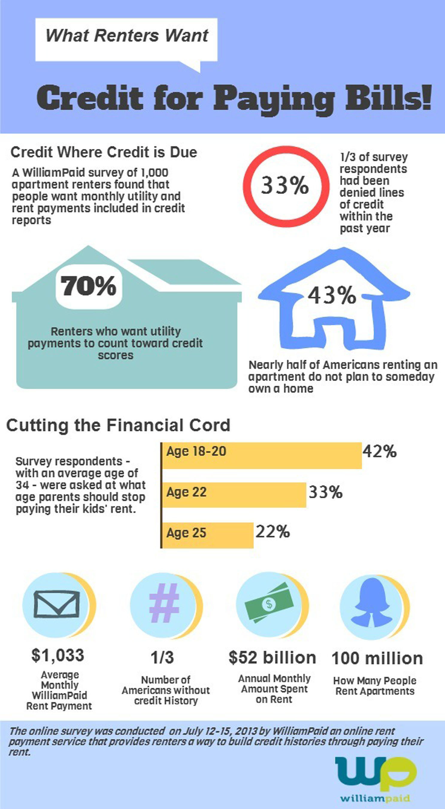 More than 70 percent of American apartment dwellers want their rent and monthly utility payments to count toward their credit history, according to a recent survey by WilliamPaid.  (PRNewsFoto/WilliamPaid)