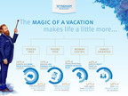 Wyndham Rewards Survey: Kids Think They Can Plan Better Vacation than Parents