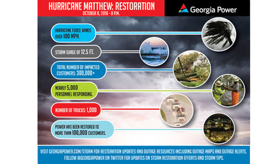 Georgia Power has restored service to more than 100,000 customers following Hurricane Matthew.