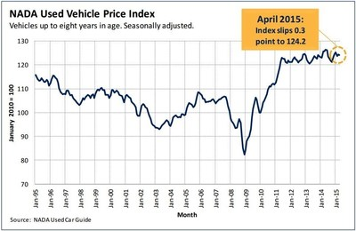 NADA's seasonally adjusted used vehicle price index at 124.3, down slightly from March's revised figure of 124.5, but well below last April's lofty 125.8.