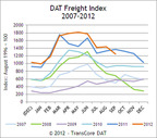 DAT North American Freight Index Reports September Freight Volume Softens on the Spot Market