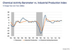 Chemical Activity Barometer Y/Y
