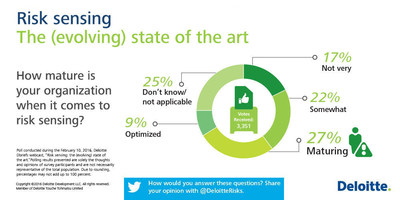 According to a recent Deloitte Advisory poll, 27 percent of more than 3,300 respondents report that their organizations are maturing when it comes to risk sensing, having developed some set of possible future scenarios and outcomes, and developed mitigation strategies based on identified strategic risks. Risk sensing capabilities may include real-time reporting, monitoring big data, increasing the signal-to-noise ratio, taking an outside-in perspective or integrating operational insights into a company's daily business processes.  Risk sensing can improve things such as moving more timely and decisively, perhaps enabling first-mover advantage, more targeted investment decisions and better allocation of resources.