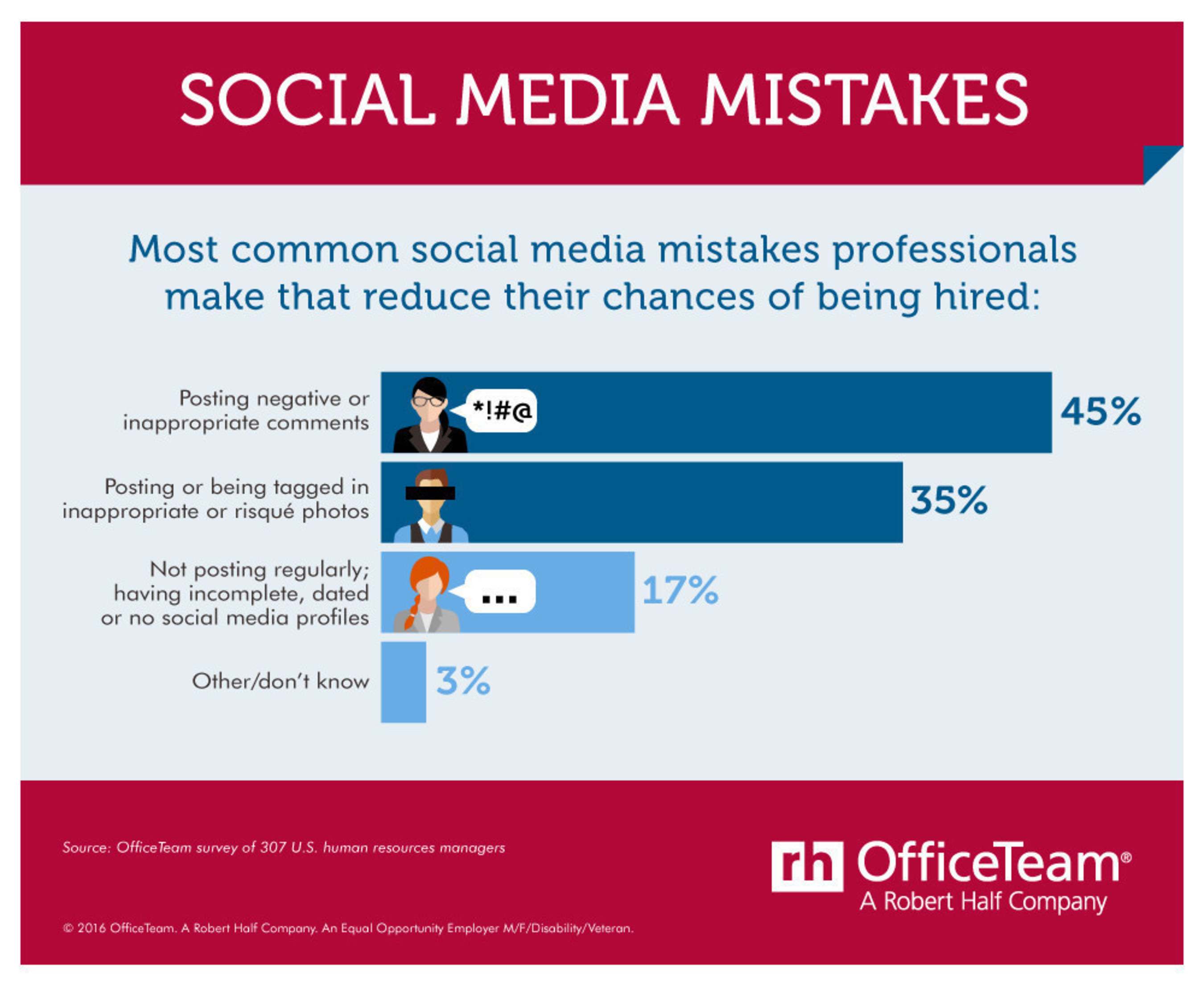According to an OfficeTeam survey, 45 percent of HR managers said writing negative or inappropriate comments is the most common social media mistake that takes job seekers out of the running for a position. About one in three (35 percent) cited posting or being tagged in questionable photos as the chief digital faux pas.