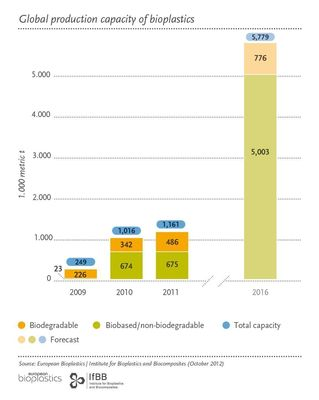 """European Bioplastics: Fivefold growth of the bioplastics market by 2016 / Biobased PET contributes significantly with a tenfold increase in its capacity / Editorial use of this picture is free of charge. Please quote the source: """"ops/European Bioplastics"""""""