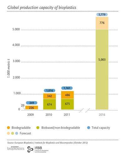 European Bioplastics: Fivefold growth of the bioplastics market by 2016 / Biobased PET contributes ...