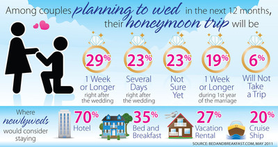 Among couples planning to wed in the next 12 months, 23% will take a several-day honeymoon right after the wedding. More than a third would consider staying in a B&B.  (PRNewsFoto/BedandBreakfast.com)