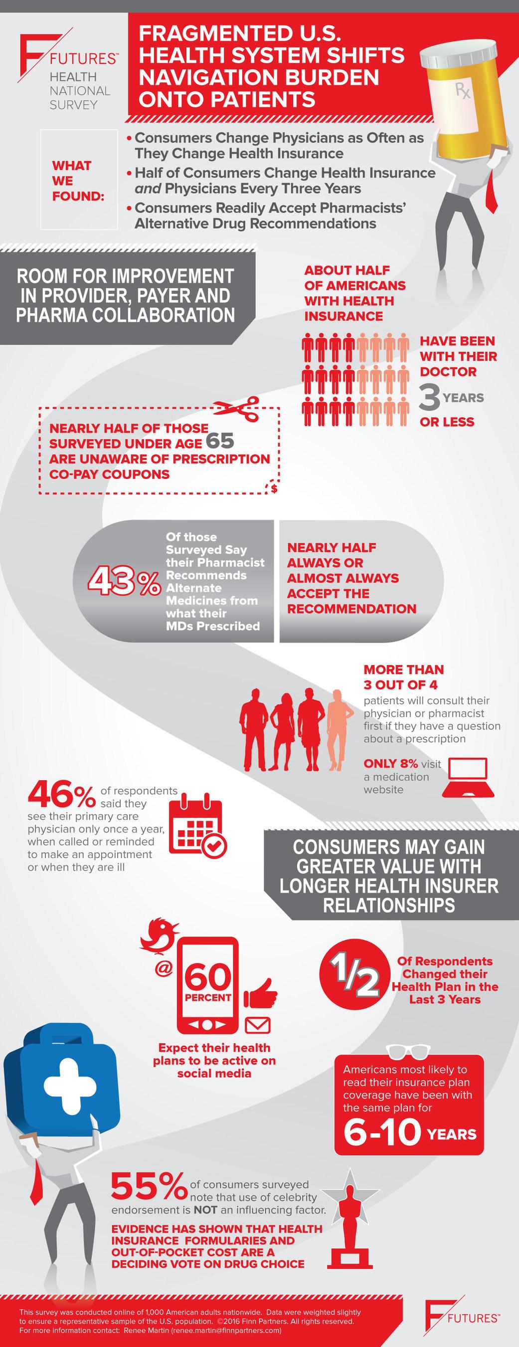 Fragmented U.S. Health System Shifts Navigation Burden onto Patients