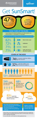 Get SunSmart! An infographic from the American Academy of Ophthalmology. (PRNewsFoto/American Academy Ophthalmology)