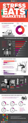 Infographic: Workfront Survey Finds Majority of Marketers are Overloaded and Understaffed When It Comes to Work