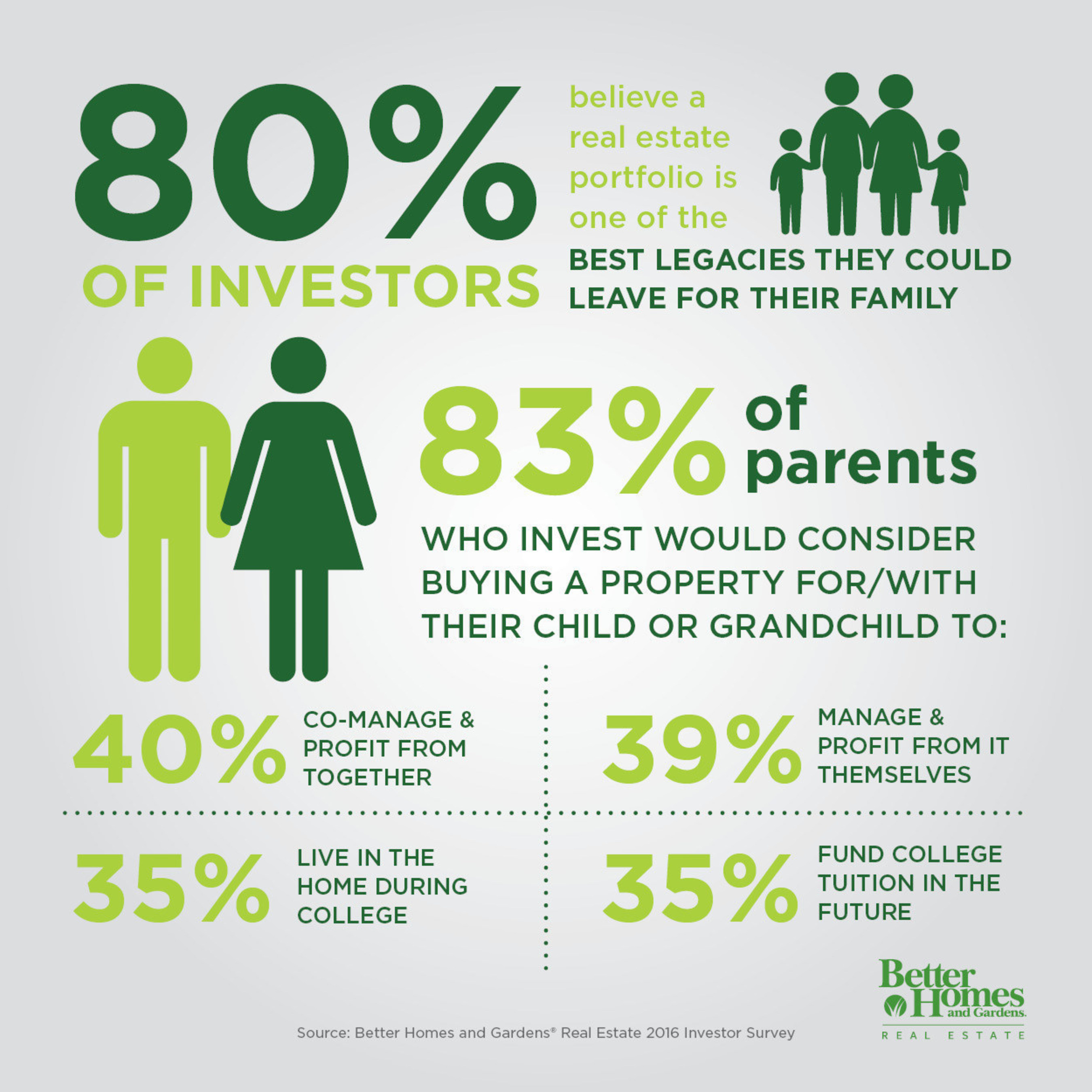 Family is a key consideration when investing in real estate finds Better Homes and Gardens Real Estate (http://www.bhgre.com)