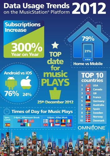 SUBSCRIBERS TO OMNIFONE'S B2B DIGITAL MUSIC PLATFORM INCREASE BY 300% (PRNewsFoto/Omnifone)