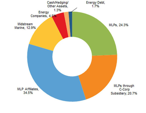 Salient MLP & Energy Infrastructure Fund Announces Net Asset Value as of October 31, 2012 and