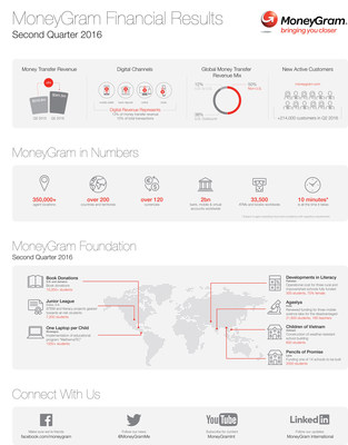MoneyGram Financial Results, Q2 2016