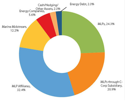 Salient MLP & Energy Infrastructure Fund Announces Net Asset Value as of July 31, 2012 and Provides Fund Update