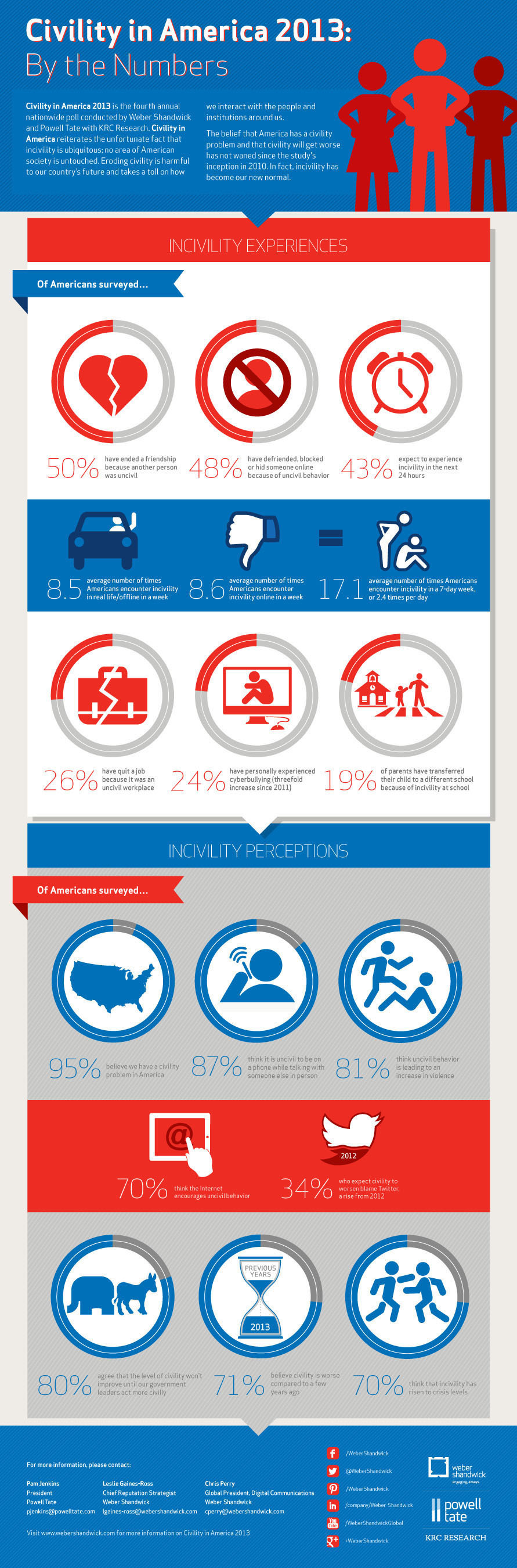 Civility in America: By the Numbers.  (PRNewsFoto/Weber Shandwick)
