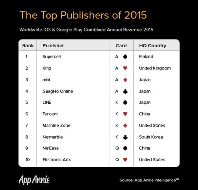 The Top 10 Publishers of 2015 and their corresponding suits.