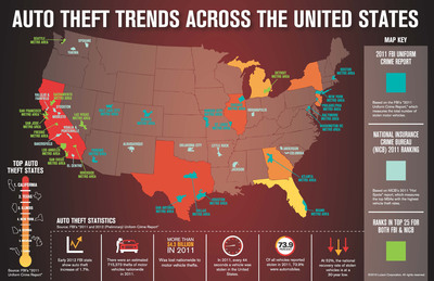 """July is """"National Vehicle Theft Protection Month."""" In recognition of the month, IAATI and LoJack have developed an infographic to educate vehicle owners and drivers on the hottest areas in the U.S. for vehicle theft. California not only has the highest amount of vehicle theft, it also is home to the MSA (Los Angeles) with the most theft. Additionally, 8 of the top 10 MSAs with the highest vehicle theft rate reside in California."""