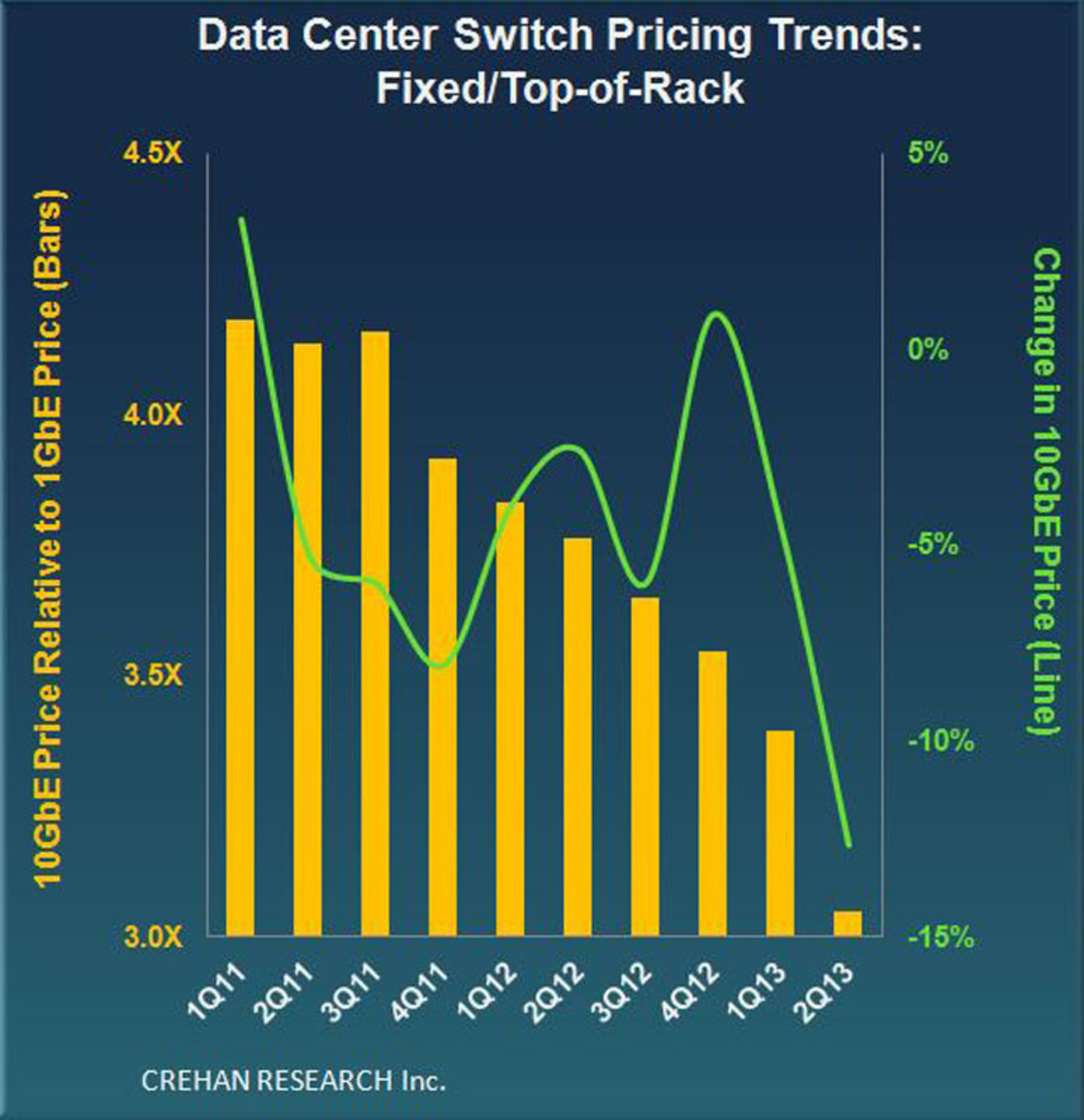 Crehan Data Center Switch Pricing Trends: 2Q13.  (PRNewsFoto/Crehan Research Inc.)
